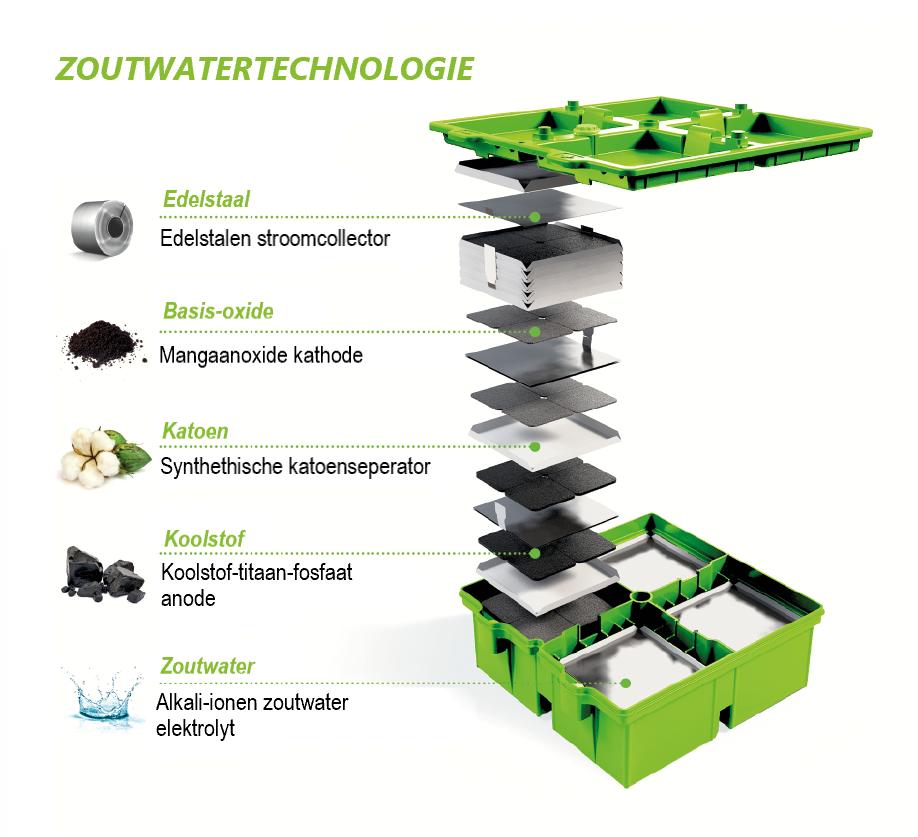 Zoutwaterbatterij technologie